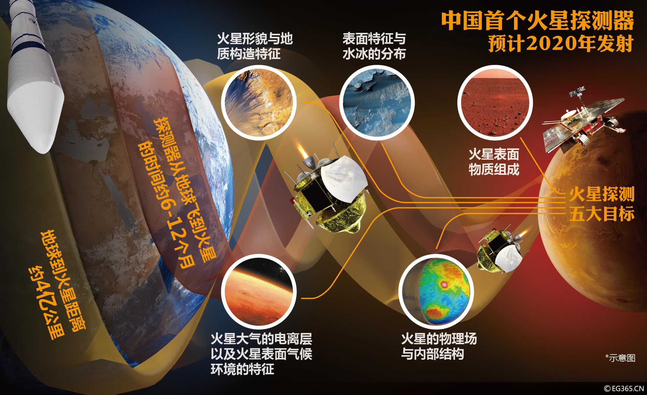 火星车图片_中国火星登陆计划公开征名,竟唤醒网友中二之魂!